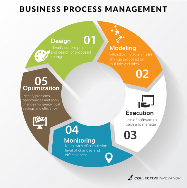 thesis on business process management