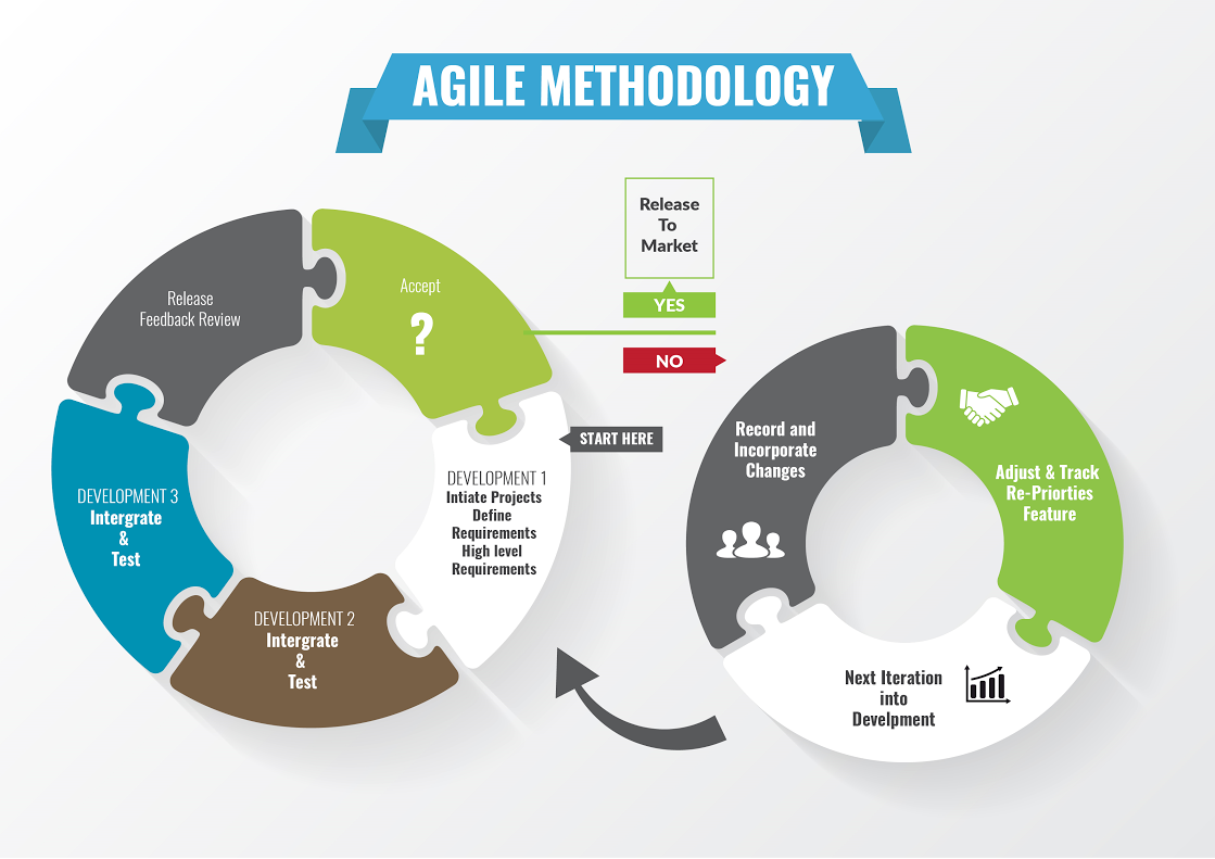 Project management archives collective innovation for Agile project management methodology