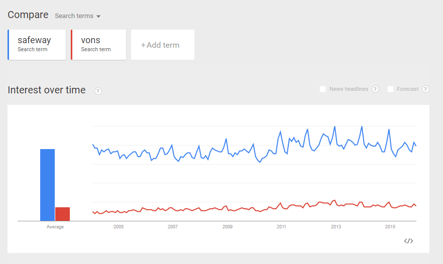 Google-Trends-Market