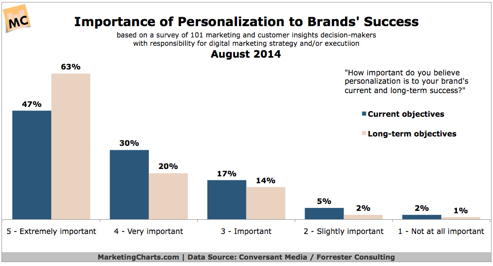 Marketing Segmentation and Personalization