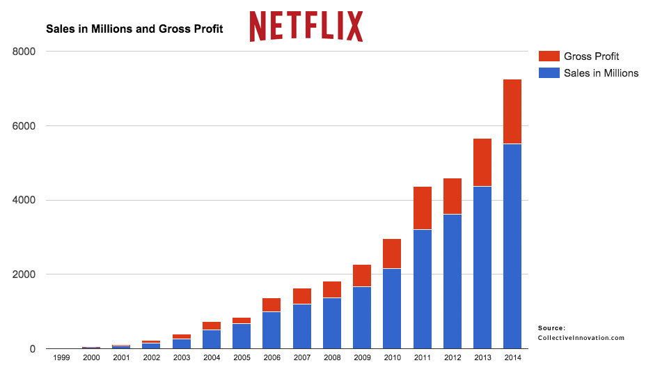 Netflix Sales Growth Revenues