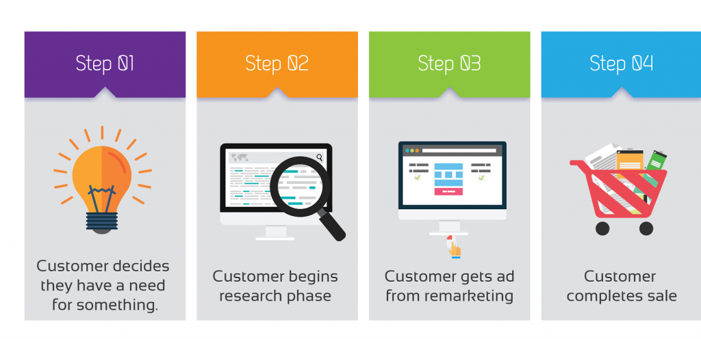 Remarketing 3.0