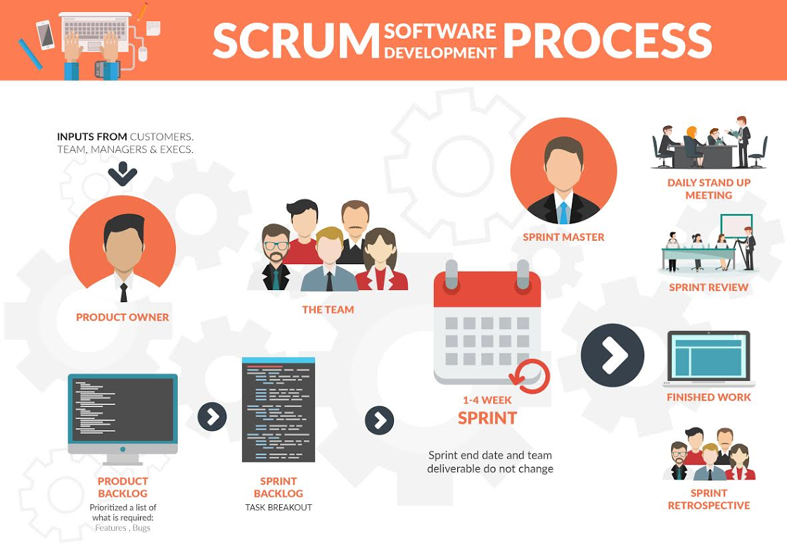 SCRUM SOFTWARE DEVELOPMENT PROCESS