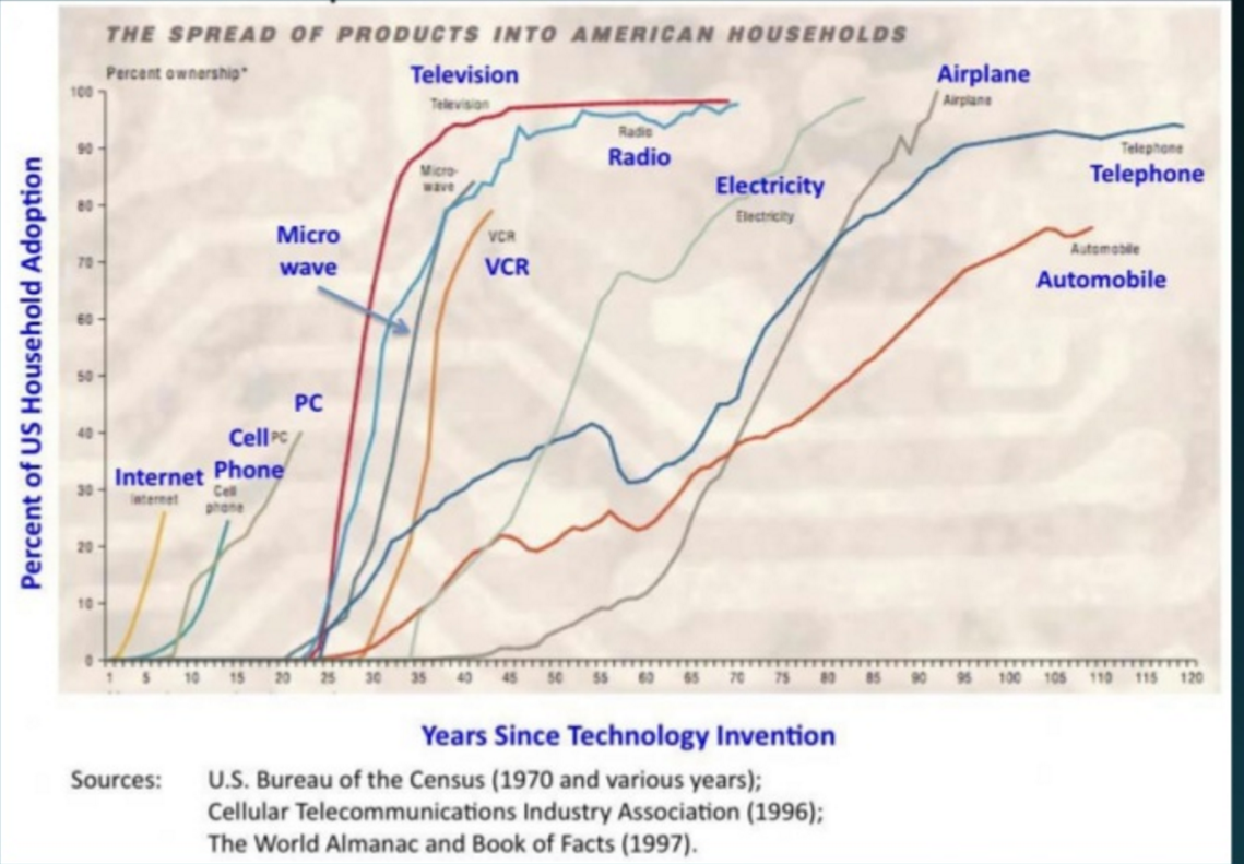 Spread of Technology Years since invention